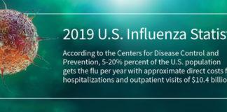 2019 Influenza Statistics and Demographics LexisNexis Risk Solutions